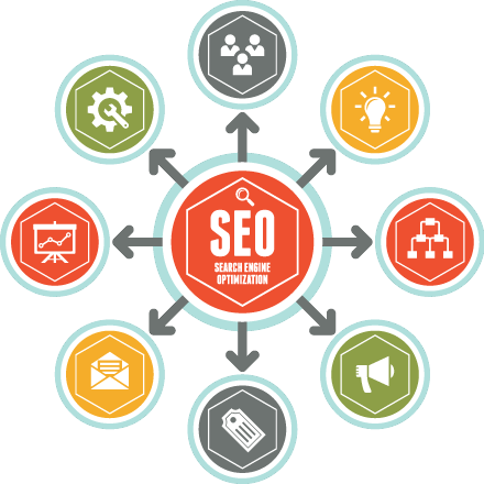Search Engine Optimisation Frome